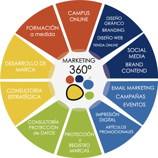 servicios-360-agencia-marketing-sevilla-talentoconsulting-agency