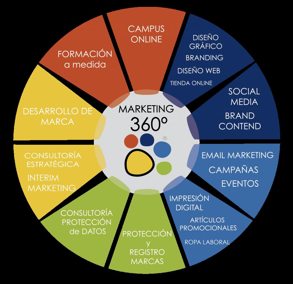 servicios360-talentomarketingagency-talentoconsulting